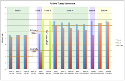 Antenna challenges in smartphones and tablets with 4G rising
