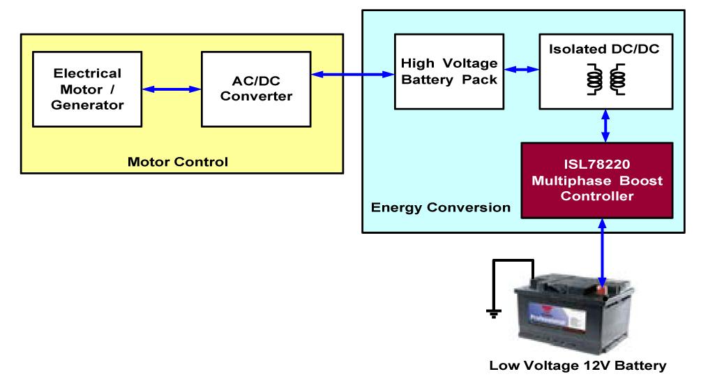 Electric Vehicle System Block Diagram:  eeNews Automotiverh:eenewsautomotive.com,Design