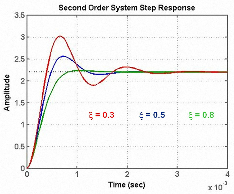 Art Line Underdamped : Step by for an optimised flyback design isolated