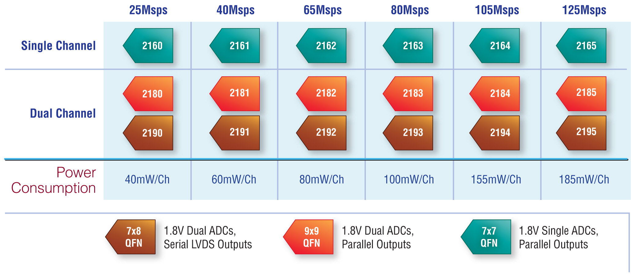Serial interfaces for high speed ADCs