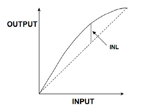 ADC Guide, Part 5: ADC non-linearity (DNL/INL) and monotonic