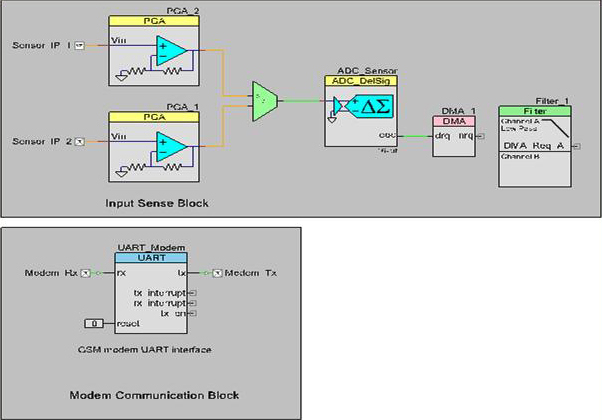 Integrated sensor nodes with GSM modems simplify the task of