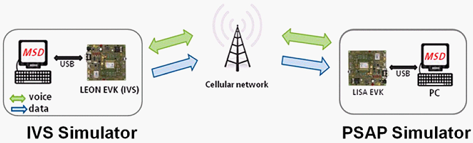 GSM and GPS combine for European eCall