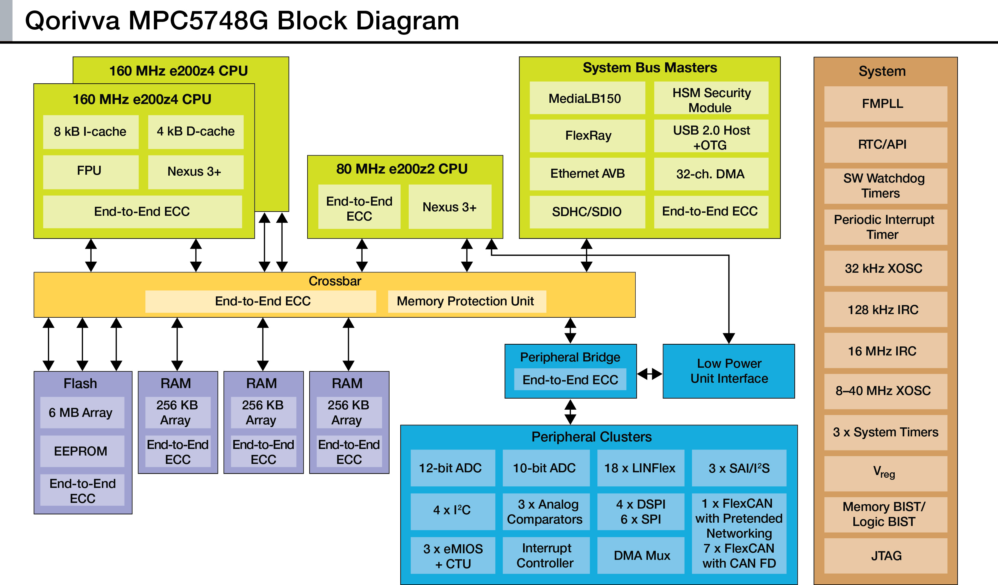 Wiring Diagram Freescale Smart Car Detailed Schematics Harness Mcus Simplify System Cut Vehicle Weight Quick
