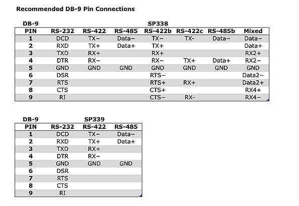 product how-to: software selectable serial protocols over a single connector:  page 2 of 3