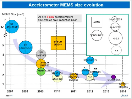 Yole compares smallest 3-axis accelerometers