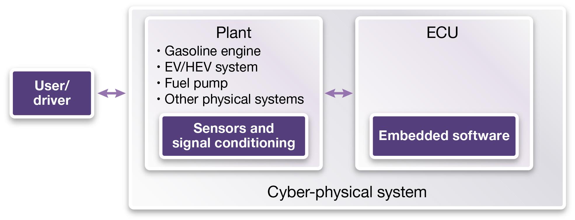 Model Based Design Of Multi Physics Automotive Systems