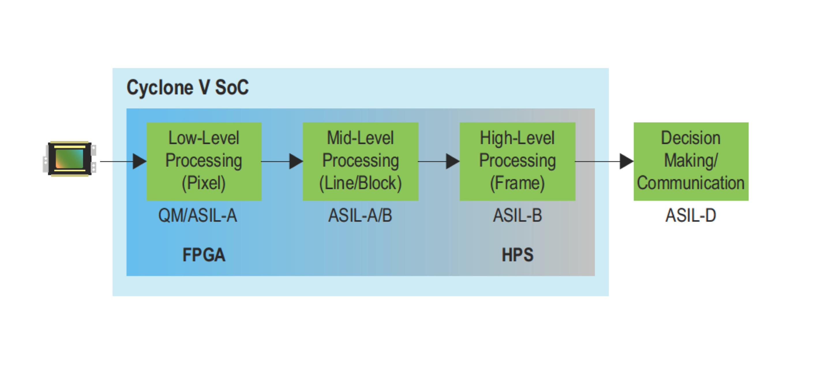 Functional Safety Considerations For Adas Designs Using Fpgas System Level Block Diagram Of The Figure 2 High Mono Front Camera