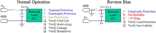 Protecting against reverse polarity: Methods examined - Part