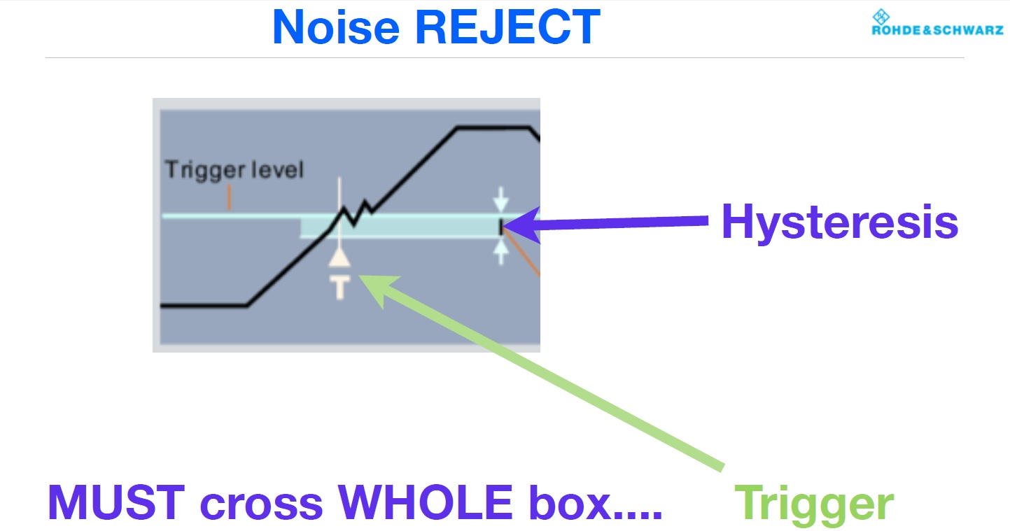 View Noisy Signals With A Stable Oscilloscope Trigger Eenews Power Feedforward Noise Cancellation Rejects Supply Ee Times The Reject Option Is Often Located Within An Oscilloscopes Menu