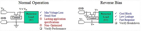 Protecting against reverse polarity: Methods examined - Part 2
