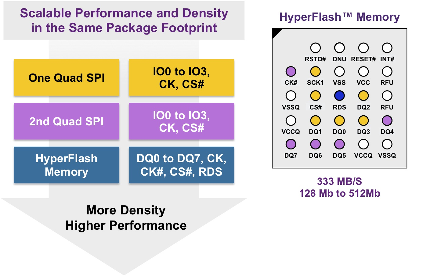 Answering the call for high performance, high data throughput in