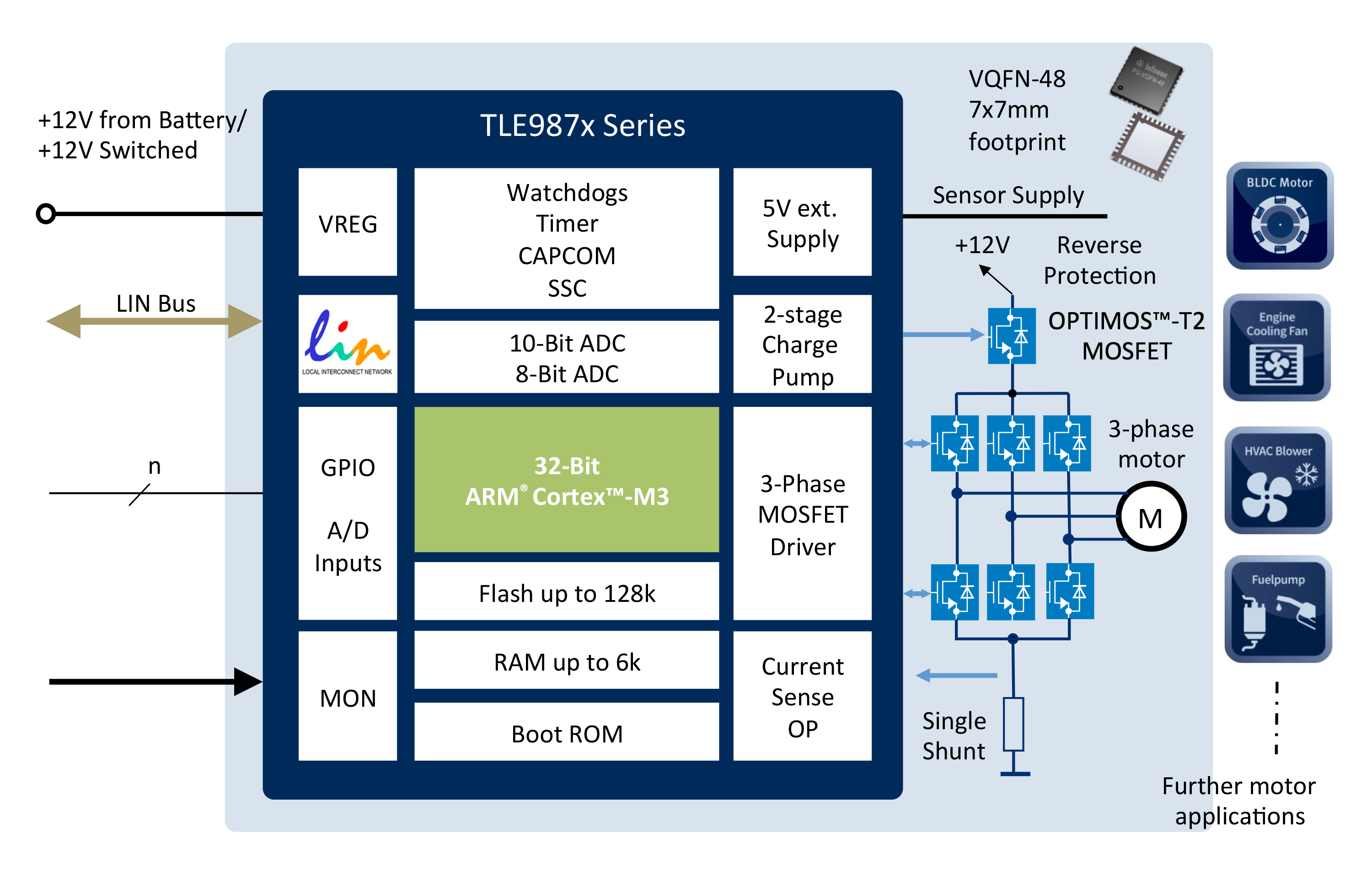 Intelligent Motor Control For Automotive Applications Eenews Microcontroller Power Supply Circuit Using Mosfet The Ics Integrate Complete Sense And Actuate Functionality Designs Different To Tle986x Series With Four Drivers