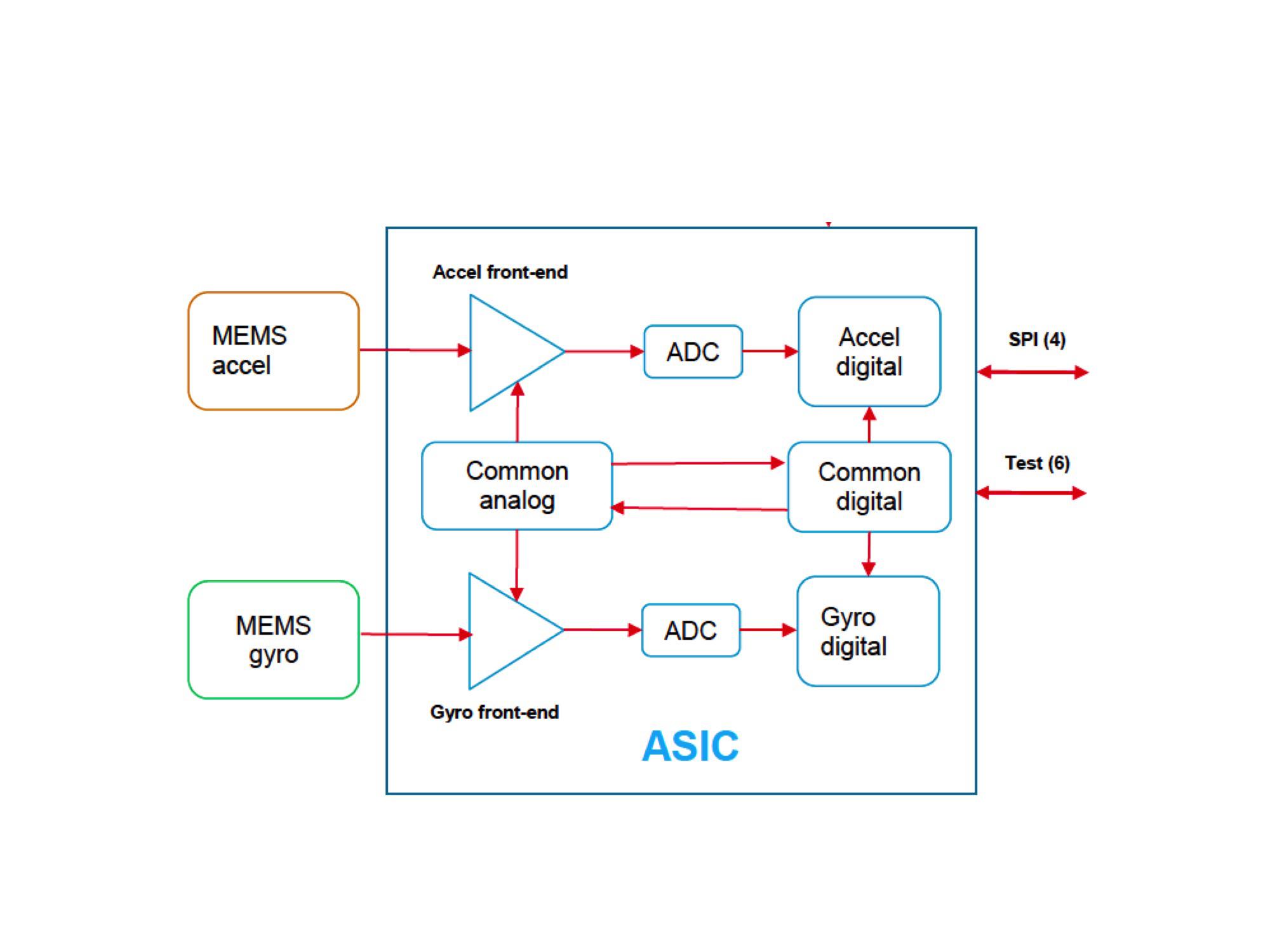 Accommodating The Needs Of Iso26262 In Mems Gyro Based Automotive Figure 1 Power Electronics Platform Block Diagram 3 Functional Asic Murata Scc2000