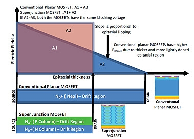 Power MOSFET Basics: Understanding superjunction technology