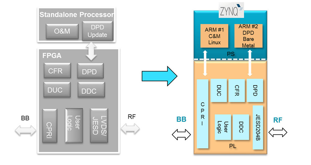 Wireless applications: OS consideration for Zynq All
