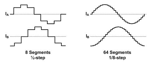 Improving current control for better stepper motor motion