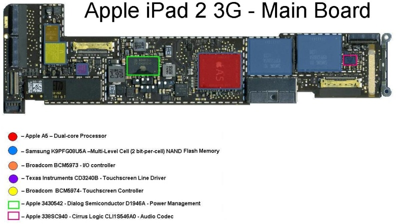 Inside the iPad 2 and the Apple A5