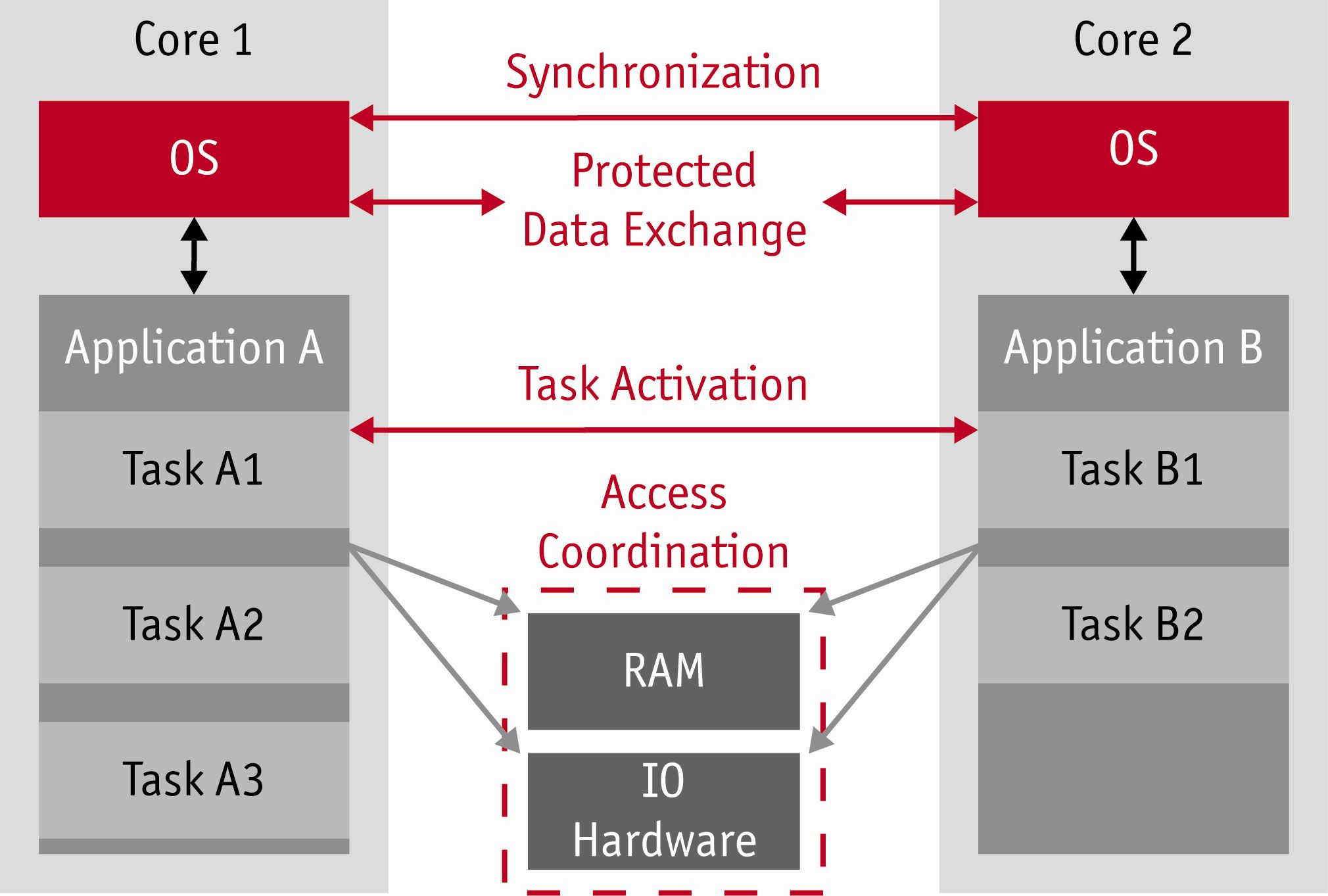 AUTOSAR-compliant embedded OS targets multi-core processors