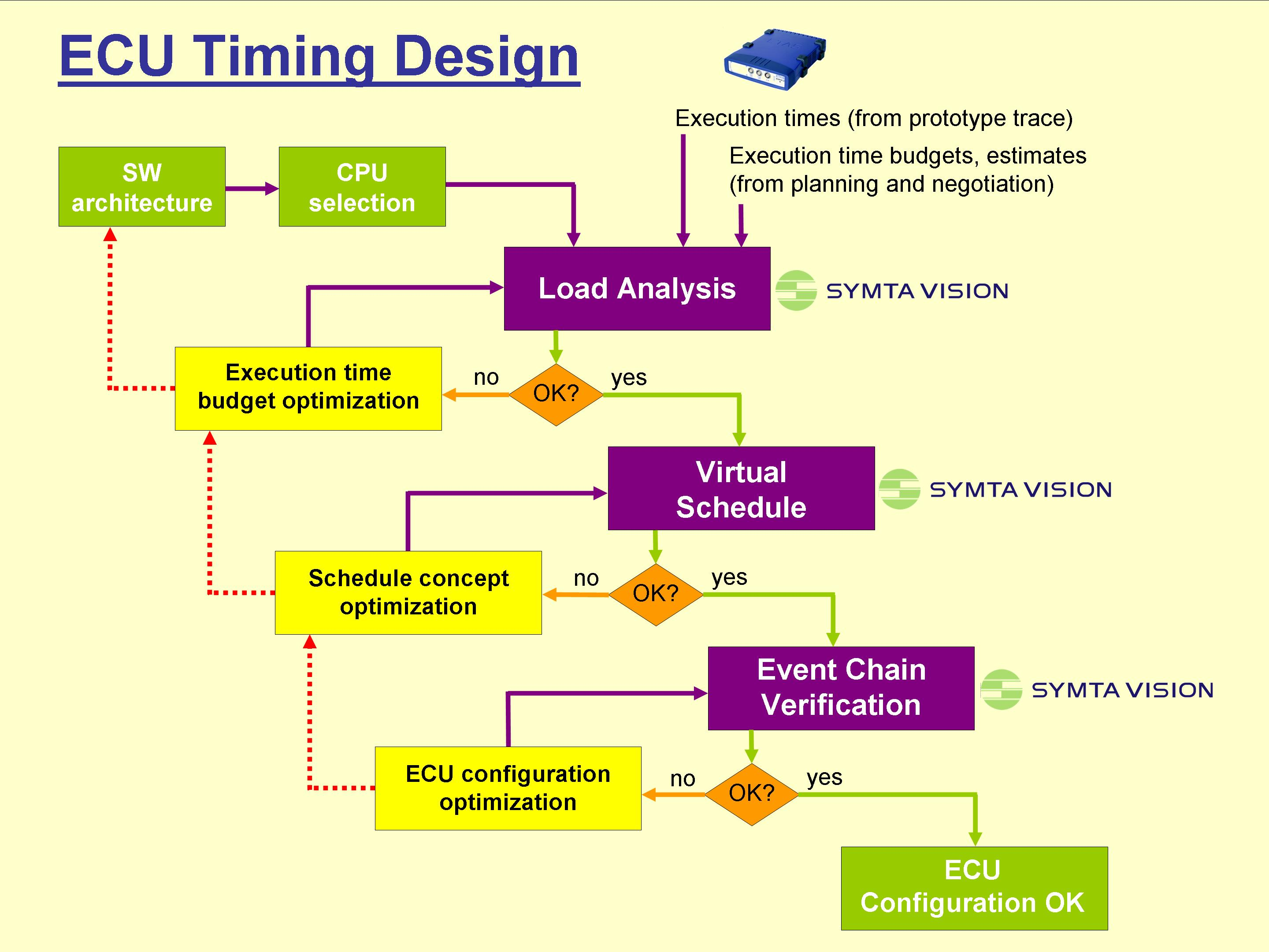 Symtavision joins efforts with AUTOSAR modelling tool vendors