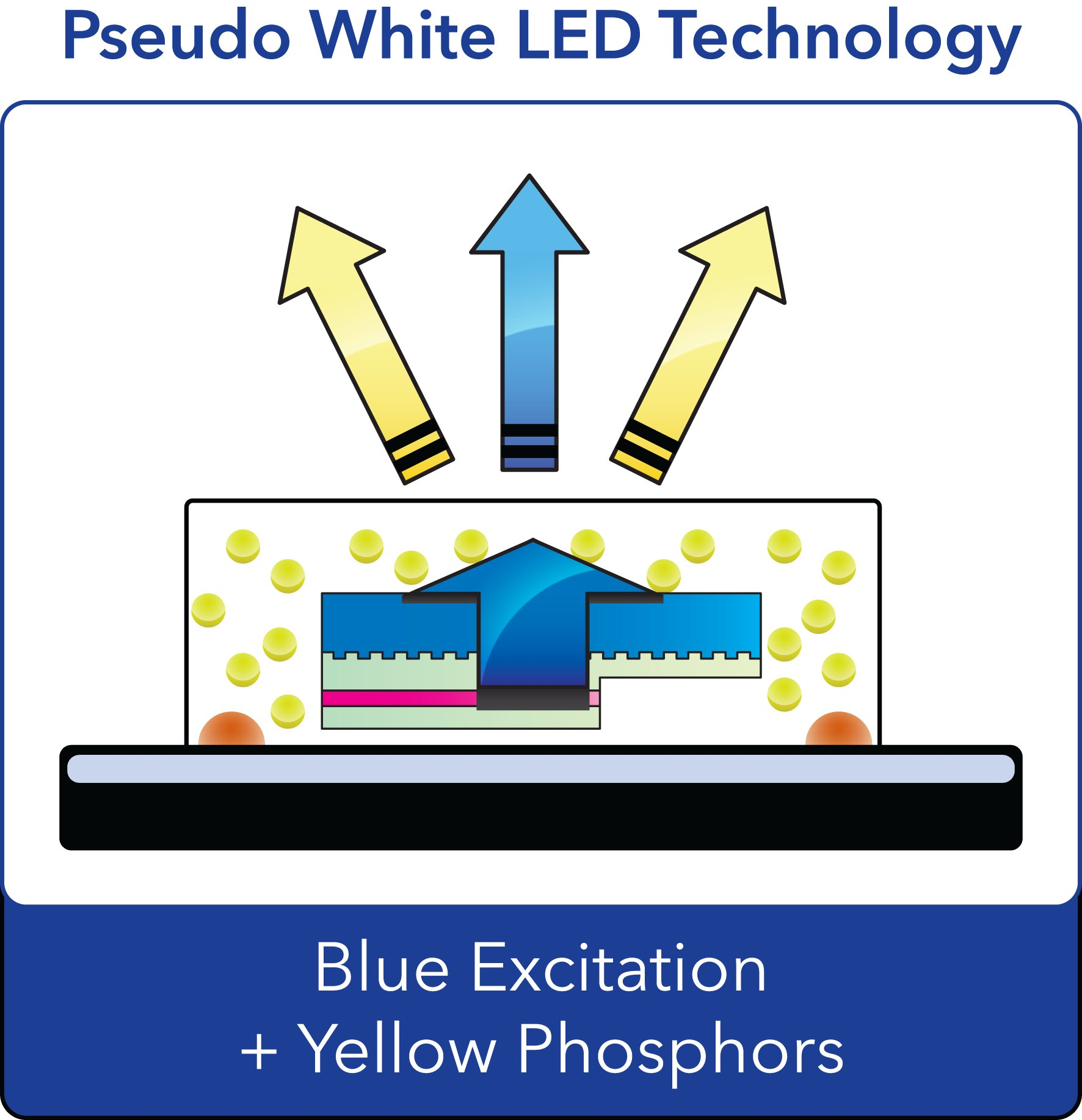 Violet Chips Bring Sunlight Indoors With Led Technology Eenews Design A Laserdiode Driver For Range Finder Applications Ee Times Wavelength Of Between 450 And 500nm