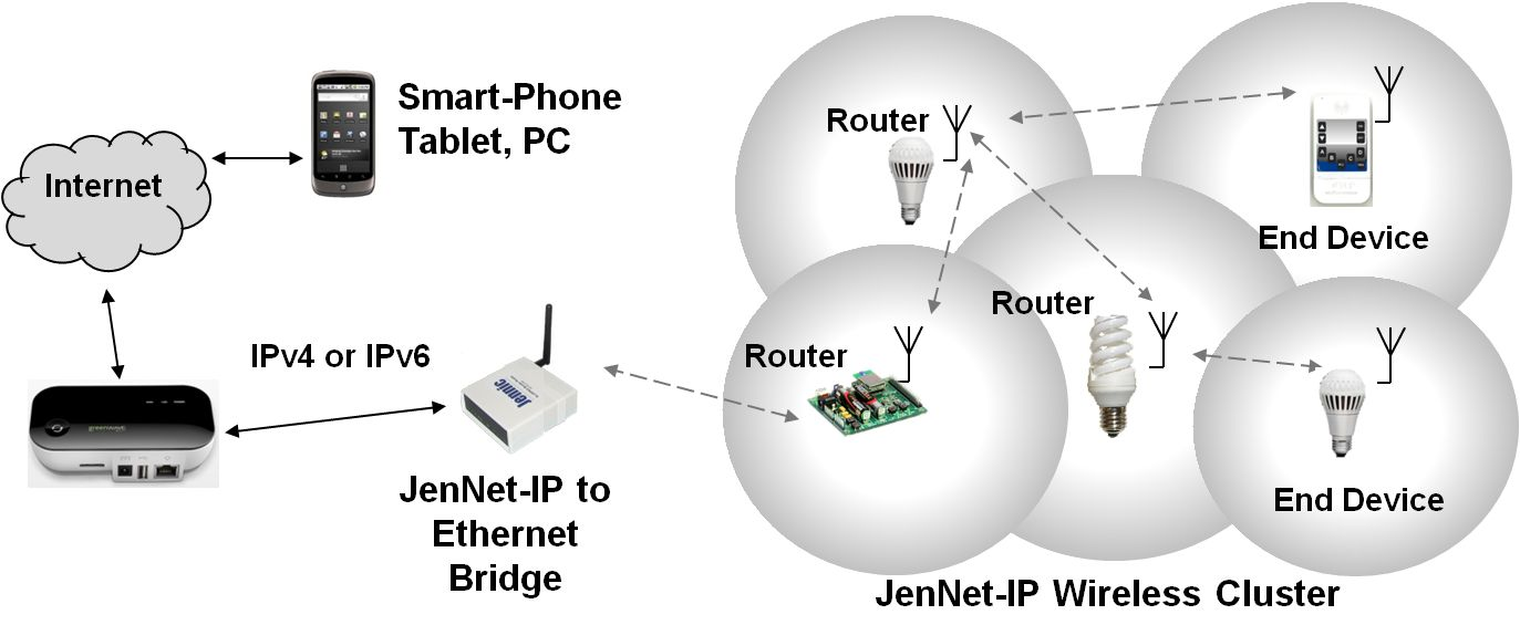 Enabling A Wireless Smart Lighting System With An Internet Address For Every Light Bulb Page 4 Of 6