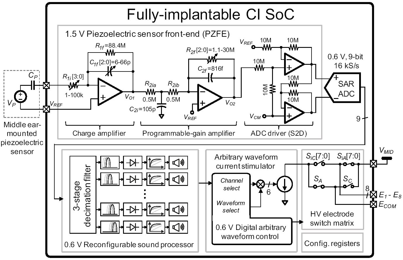 1: a block diagram of the fully implantable cochlear implant soc