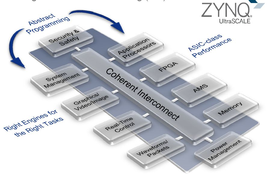 Xilinx lays grounds for 16nm FPGAs with new architecture | eeNews Europe