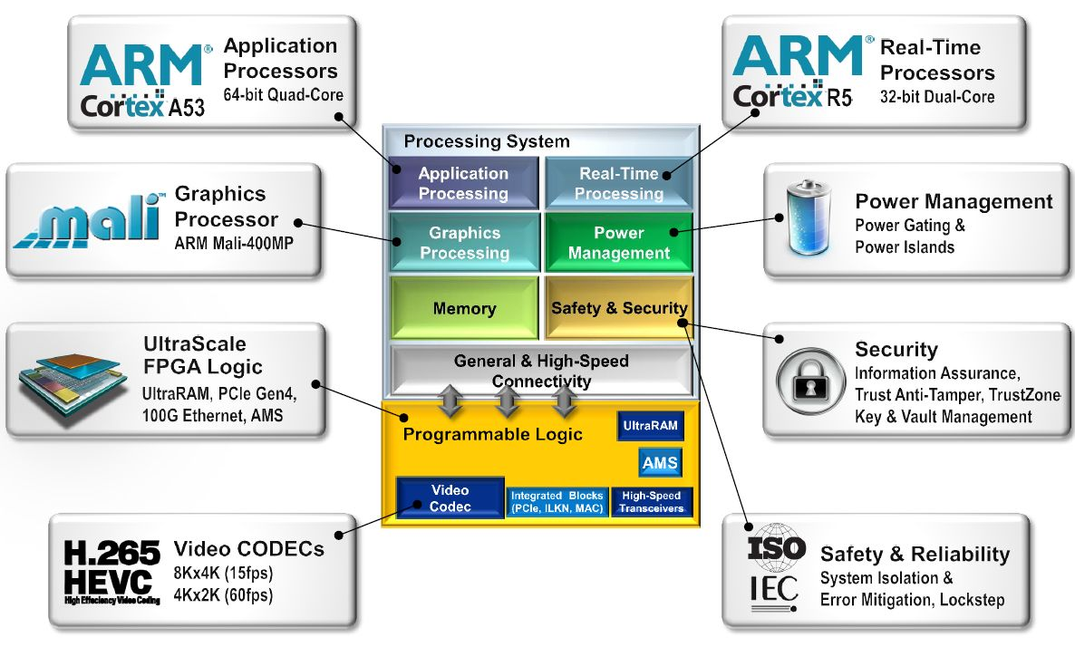16nm FPGAs pack more memory and hard IP, save power