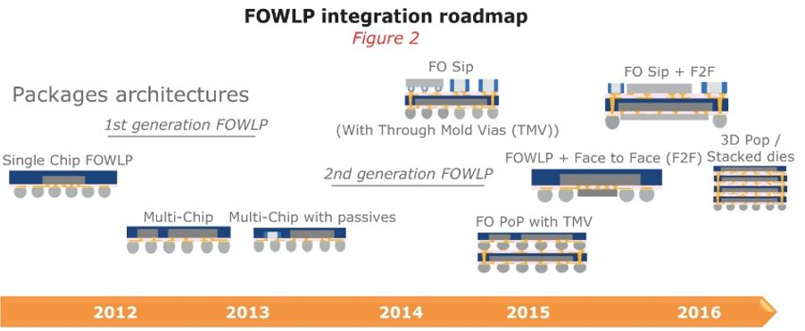 Fan-out wafer level packaging fills gap to 3D, says Yole