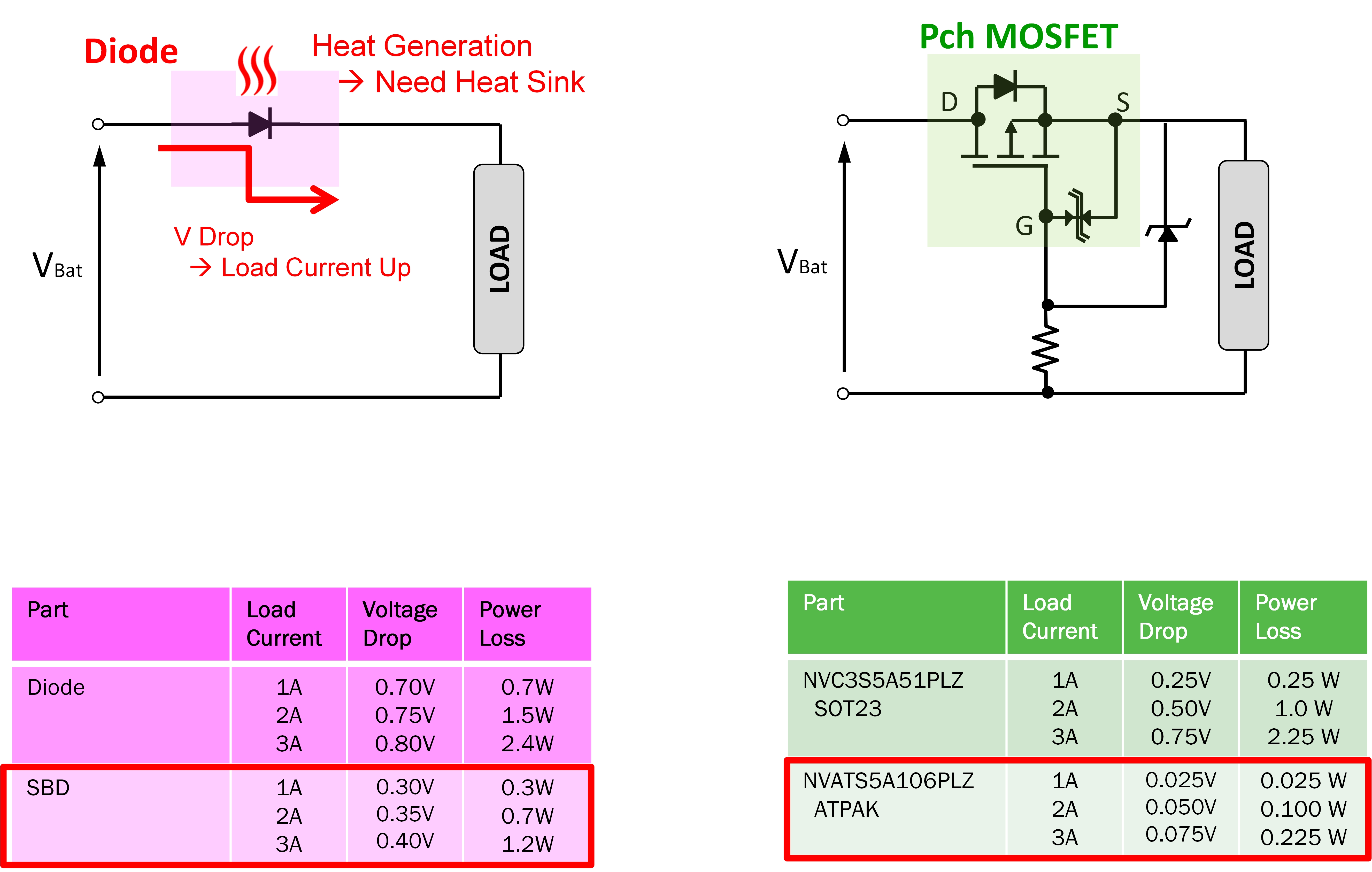 How Automotive Applications Benefit From Advanced Mosfet Packaging Protection Circuit Figure 4 Comparison Of A Reverse Using Diodes Or Mosfets