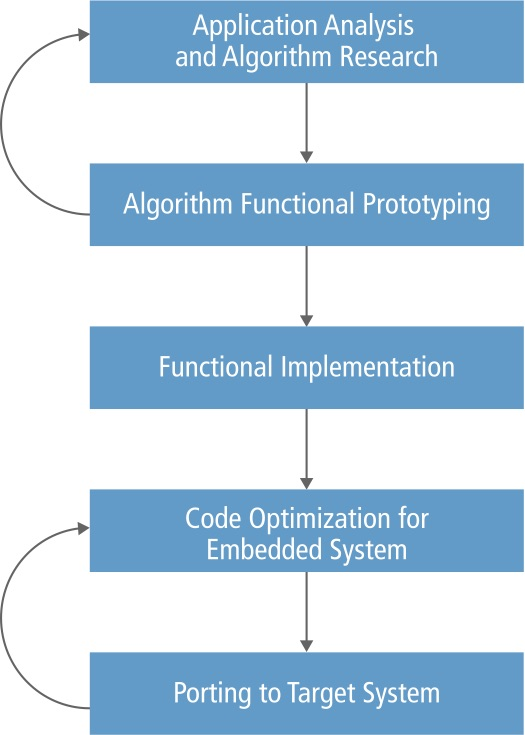 Embedded ADAS Algorithm Optimization with High-Performance