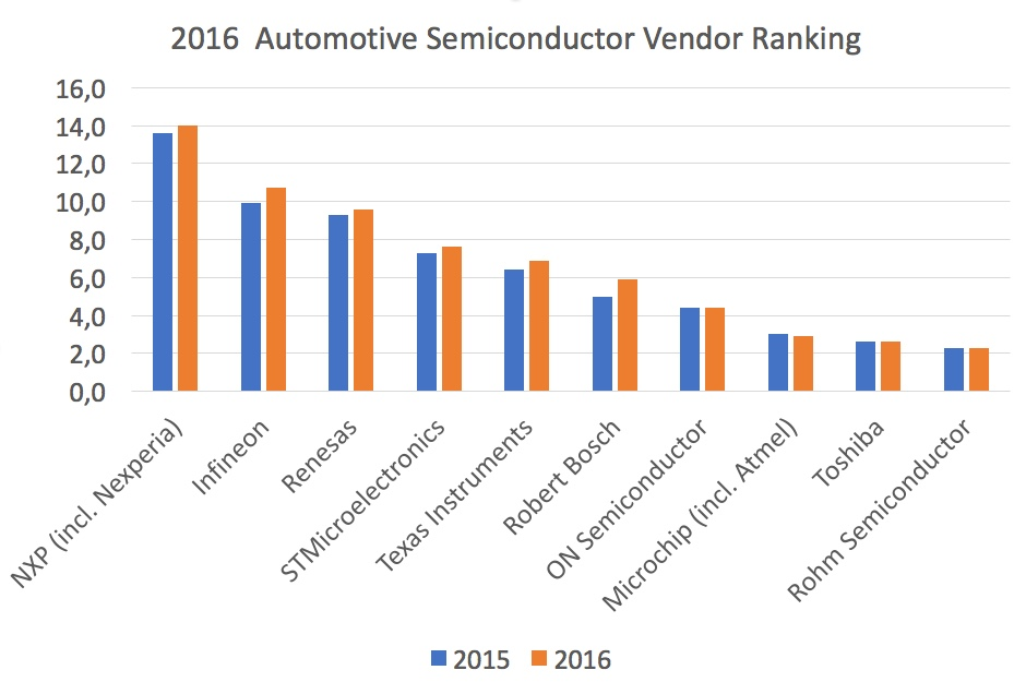 Nxp Continues To Lead The Pack In Automotive Chip Business Next Year Pole Position Will Likely Be Held By Qualcomm