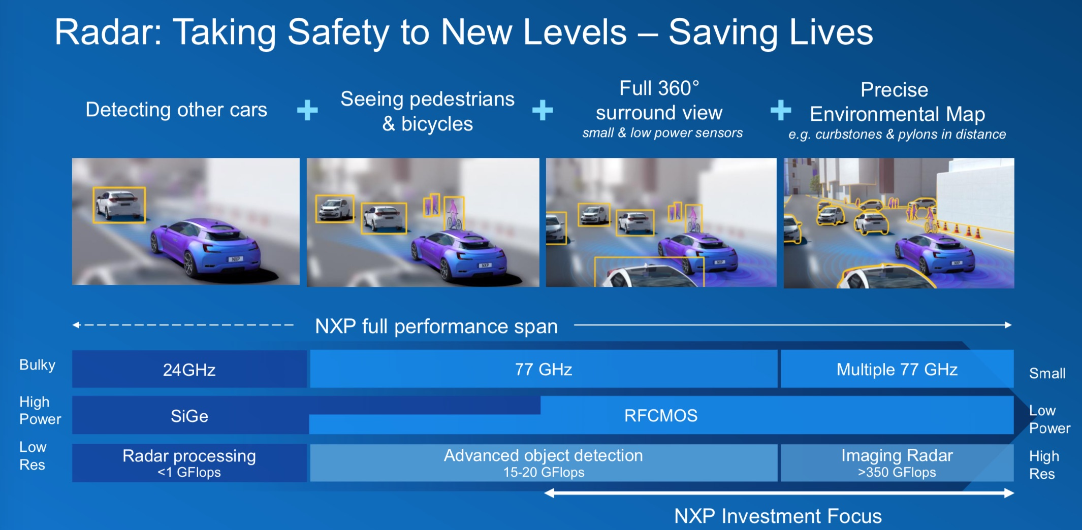 NXP pushes ahead in the radar sensors market