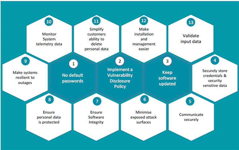 1. A good starting point for IoT security best practices includes these 13 aspects.