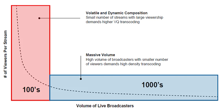 2. The requirement to support a multitude of streams increases with live broadcasts.
