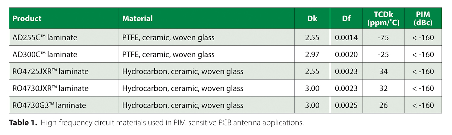Evaluate circuit material effects on PCB antenna PIM