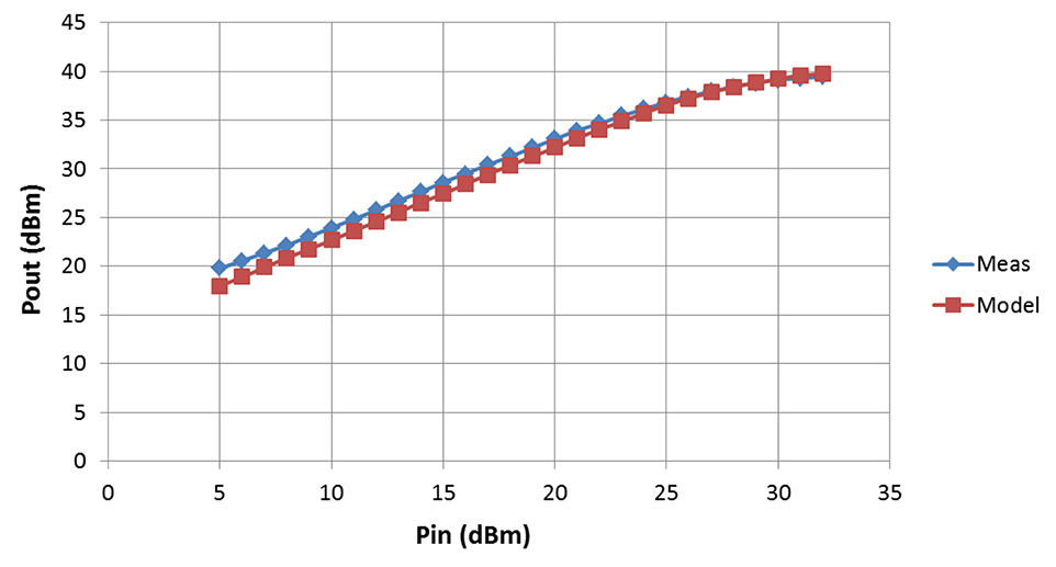 An X-band GaN PA MMIC for phased array radar applications