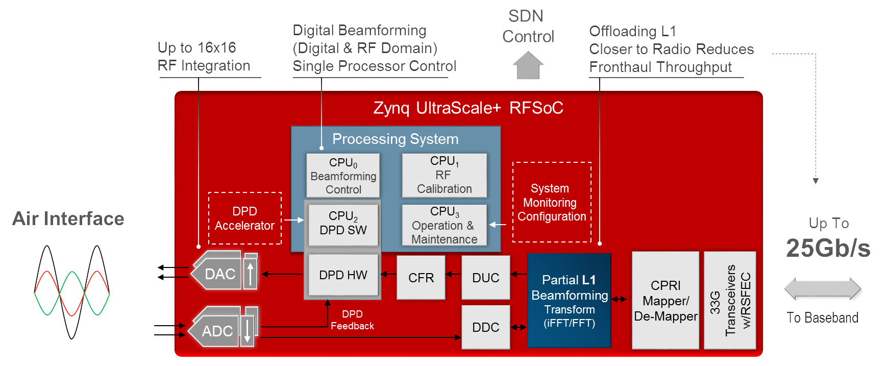 Xilinx takes RFSoCs to the next level for 5G, cable and radar