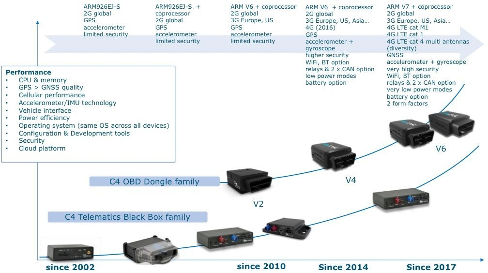 LTE Cat M1 open OS based OBD dongle
