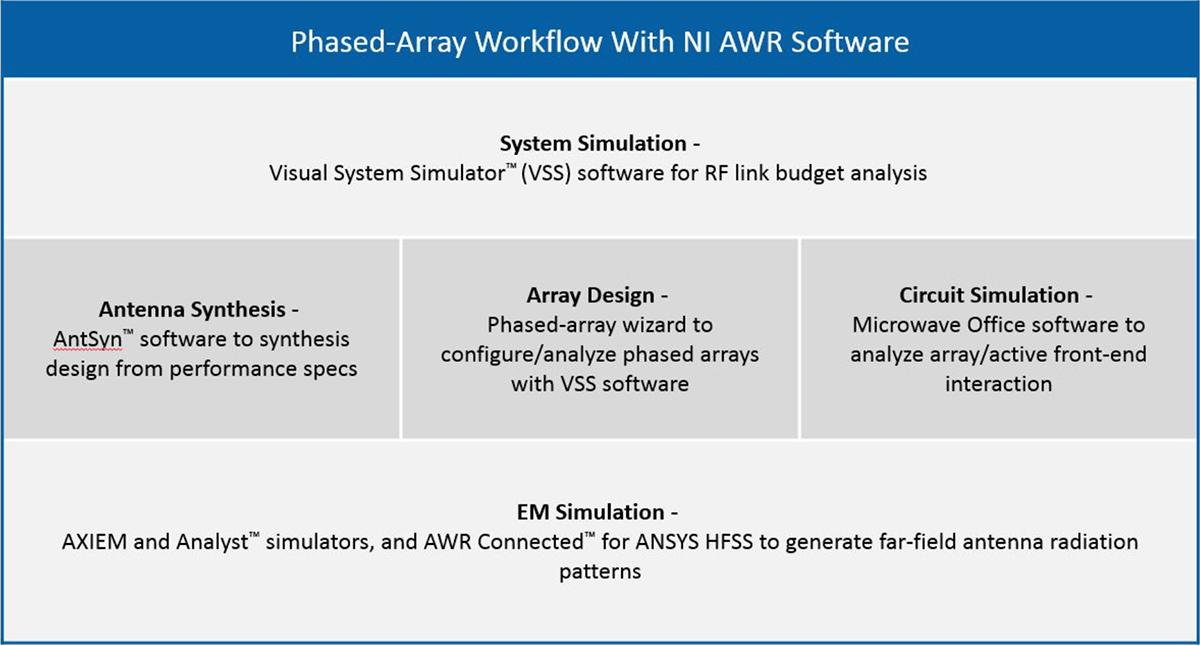 Design software accelerates antenna array development for