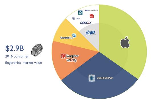 Fingerprint sensor market growth set to continue