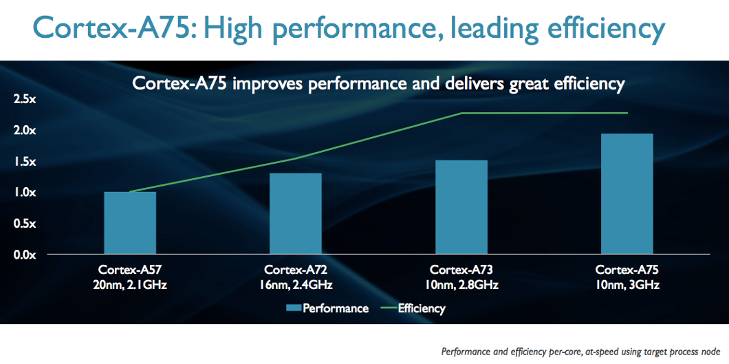 Arm Launches Flagship Cores In Dynamiq Style Eenews Europe