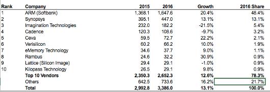 Imagination fades in 2016 semiconductor IP market