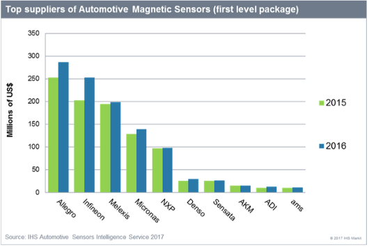 Top Ten Suppliers Of Automotive Magnetic Sensors Ranked By 2016 S Source Ihs Markit