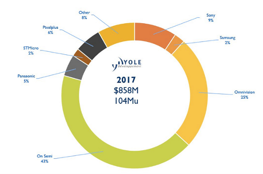 Ranking Of Automotive Image Sensor Vendors By Market Share In 2017 Source Yole Developpement