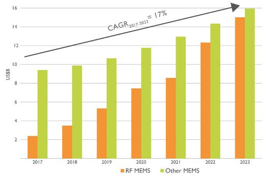 Broadcom overtakes Bosch to top MEMS vendor ranking