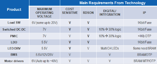 Advanced 65nm BCD power management platform enables enhanced