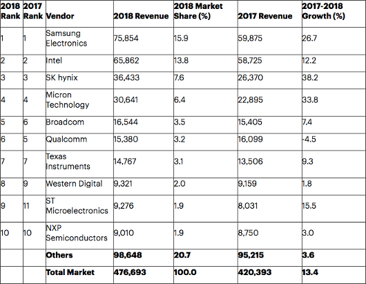 Gartner: Memory carried 2018 global chip market to growth