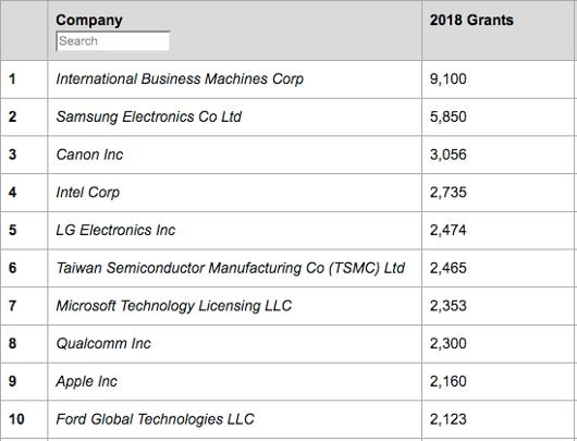 TSMC climbs US patents top ten